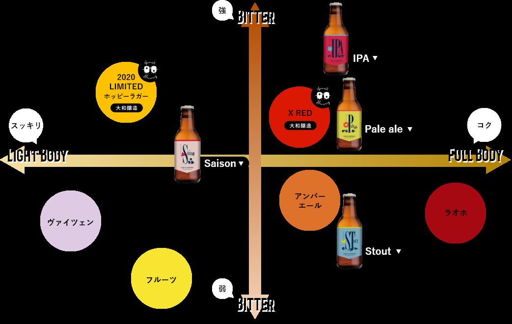 ビールチャート